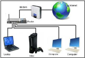 Sistem Rangkaian Komputer - Lessons - Tes Teach