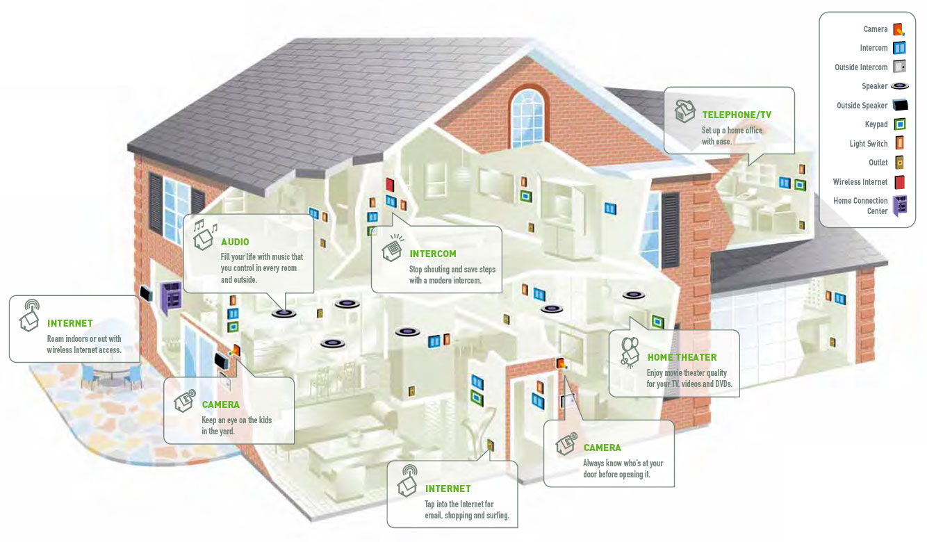 Smart Home Wiring Diagram 25 Images A House Network System U2022 Free